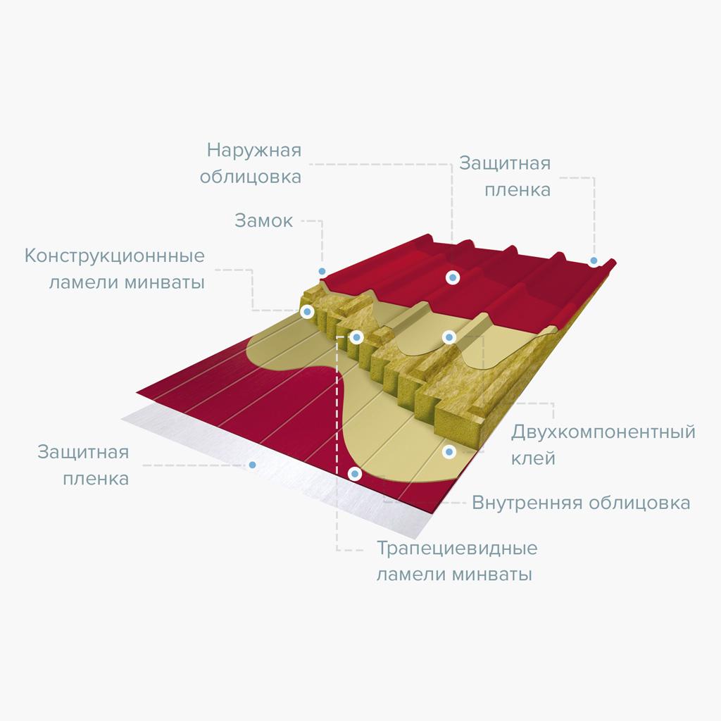 ксэндвич-панели для крыши